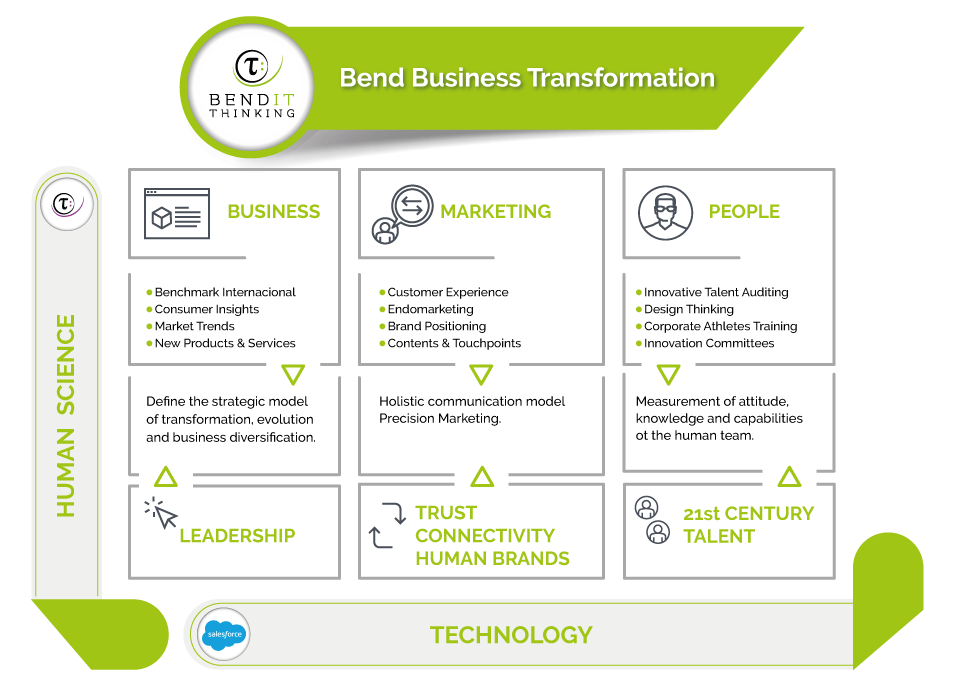 We transform companies, products and people